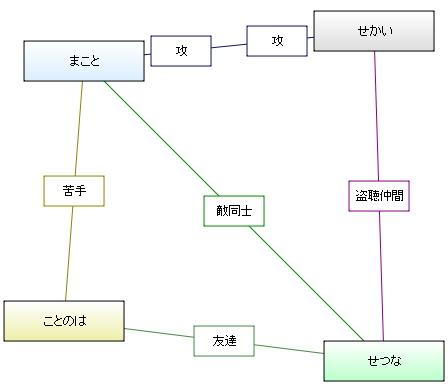 図 スクール デイズ 相関